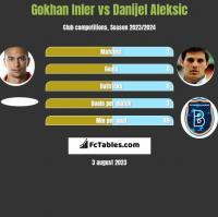 Gokhan Inler vs Danijel Aleksić h2h player stats