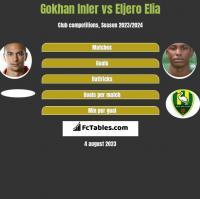 Gokhan Inler vs Eljero Elia h2h player stats
