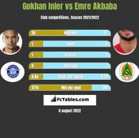 Gokhan Inler vs Emre Akbaba h2h player stats