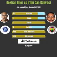 Gokhan Inler vs Irfan Can Kahveci h2h player stats