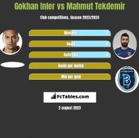 Gokhan Inler vs Mahmut Tekdemir h2h player stats