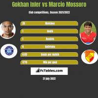 Gokhan Inler vs Marcio Mossoro h2h player stats
