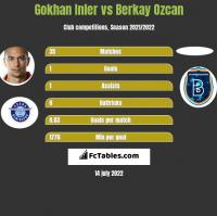 Gokhan Inler vs Berkay Ozcan h2h player stats