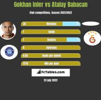 Gokhan Inler vs Atalay Babacan h2h player stats