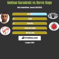Gokhan Karadeniz vs Herve Kage h2h player stats