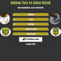 Gokhan Tore vs Adem Buyuk h2h player stats
