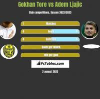 Gokhan Tore vs Adem Ljajic h2h player stats