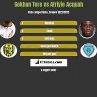 Gokhan Tore vs Afriyie Acquah h2h player stats