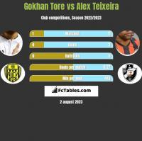 Gokhan Tore vs Alex Teixeira h2h player stats