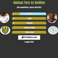 Gokhan Tore vs Amilton h2h player stats