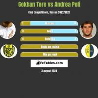 Gokhan Tore vs Andrea Poli h2h player stats