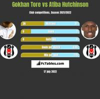 Gokhan Tore vs Atiba Hutchinson h2h player stats
