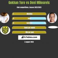 Gokhan Tore vs Deni Milosevic h2h player stats