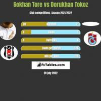 Gokhan Tore vs Dorukhan Tokoz h2h player stats