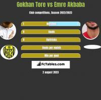 Gokhan Tore vs Emre Akbaba h2h player stats