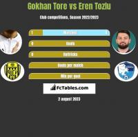 Gokhan Tore vs Eren Tozlu h2h player stats