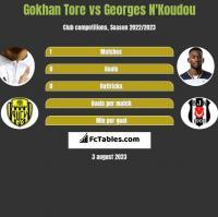 Gokhan Tore vs Georges N'Koudou h2h player stats