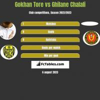 Gokhan Tore vs Ghilane Chalali h2h player stats