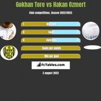 Gokhan Tore vs Hakan Ozmert h2h player stats