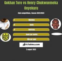 Gokhan Tore vs Henry Chukwuemeka Onyekuru h2h player stats