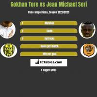 Gokhan Tore vs Jean Michael Seri h2h player stats