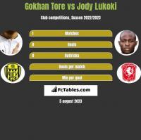 Gokhan Tore vs Jody Lukoki h2h player stats
