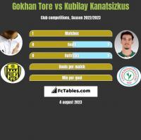 Gokhan Tore vs Kubilay Kanatsizkus h2h player stats