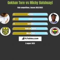 Gokhan Tore vs Michy Batshuayi h2h player stats