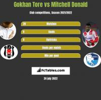 Gokhan Tore vs Mitchell Donald h2h player stats