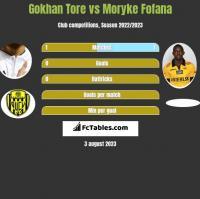 Gokhan Tore vs Moryke Fofana h2h player stats