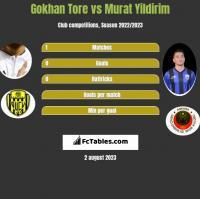 Gokhan Tore vs Murat Yildirim h2h player stats