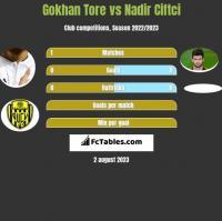 Gokhan Tore vs Nadir Ciftci h2h player stats