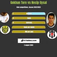 Gokhan Tore vs Necip Uysal h2h player stats