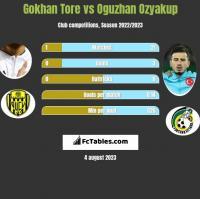 Gokhan Tore vs Oguzhan Ozyakup h2h player stats