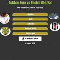 Gokhan Tore vs Rachid Ghezzal h2h player stats