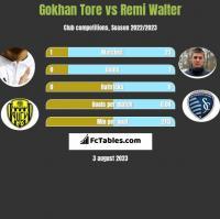 Gokhan Tore vs Remi Walter h2h player stats