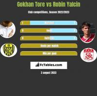 Gokhan Tore vs Robin Yalcin h2h player stats