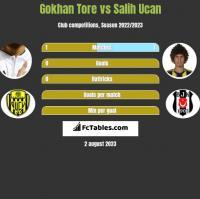 Gokhan Tore vs Salih Ucan h2h player stats