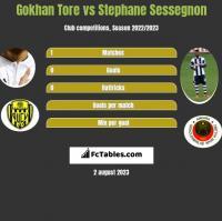 Gokhan Tore vs Stephane Sessegnon h2h player stats