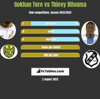 Gokhan Tore vs Thievy Bifouma h2h player stats
