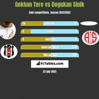 Gokhan Tore vs Dogukan Sinik h2h player stats