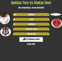Gokhan Tore vs Atakan Uner h2h player stats