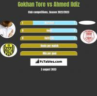 Gokhan Tore vs Ahmed Ildiz h2h player stats