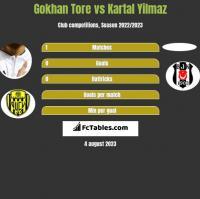 Gokhan Tore vs Kartal Yilmaz h2h player stats