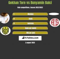 Gokhan Tore vs Bunyamin Balci h2h player stats