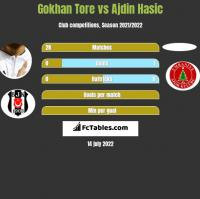 Gokhan Tore vs Ajdin Hasic h2h player stats