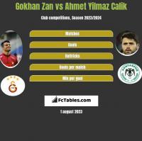 Gokhan Zan vs Ahmet Yilmaz Calik h2h player stats