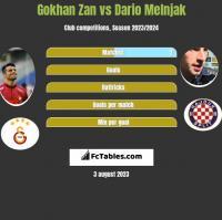 Gokhan Zan vs Dario Melnjak h2h player stats
