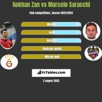 Gokhan Zan vs Marcelo Saracchi h2h player stats