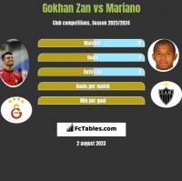 Gokhan Zan vs Mariano h2h player stats